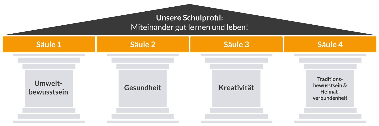 Schulfprofil-Grundschule Ammerthal